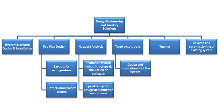 design engineering and turnkey solutions network image